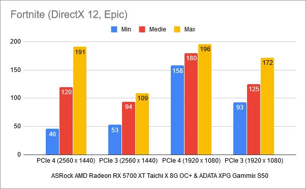 Rezultate benchmark în Fortnite: PCIe 4 vs. PCIe 3