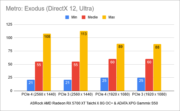 Rezultate benchmark în Metro Exodus: PCIe 4 vs. PCIe 3