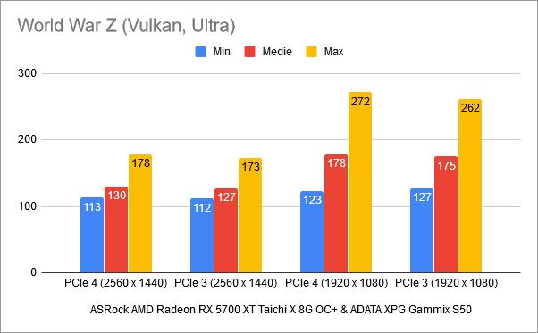 Rezultate benchmark în World War Z: PCIe 4 vs. PCIe 3