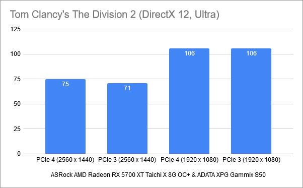 Rezultate benchmark în Tom Clancy's The Division 2: PCIe 4 vs. PCIe 3