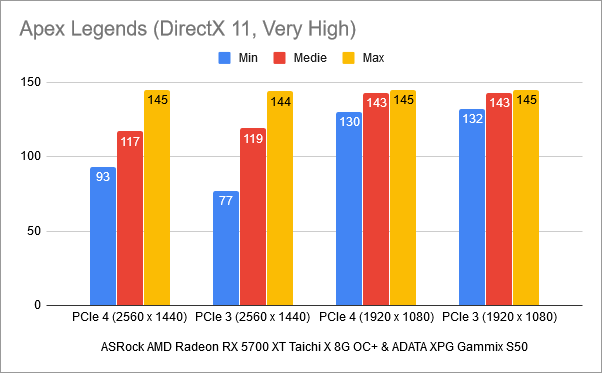 Rezultate benchmark în Apex Legends: PCIe 4 vs. PCIe 3