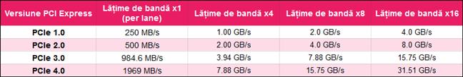 Versiuni de PCI Express și lățimi de bandă