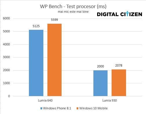Windows 10 Mobile, Windowos Phone 8.1, performante, comparatie, baterie