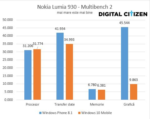 Windows 10 Mobile, Windowos Phone 8.1, performante, comparatie, baterie