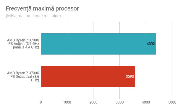 Frecvență maximă procesor (pe un singur nucleu): Precision Boost activat, Precision Boost dezactivat