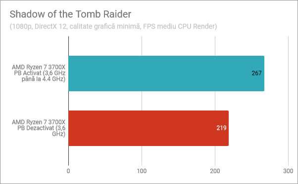 Shadow of the Tomb Raider: Precision Boost activat, Precision Boost dezactivat