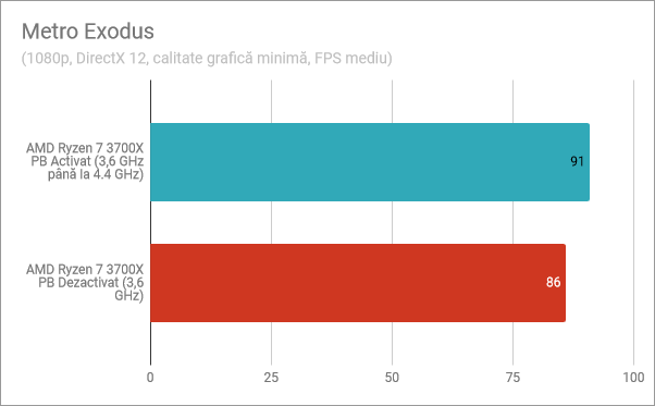 Metro Exodus: Precision Boost activat, Precision Boost dezactivat
