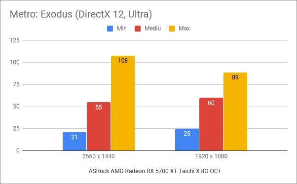 Rezultate benchmark în Metro: Exodus