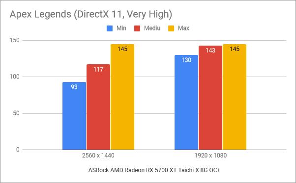 Rezultate benchmark în Apex Legends