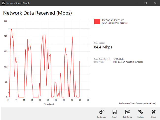 Transfer wireless realizat de ASUS ROG Rapture GT-AX11000 pe banda de 5 GHz