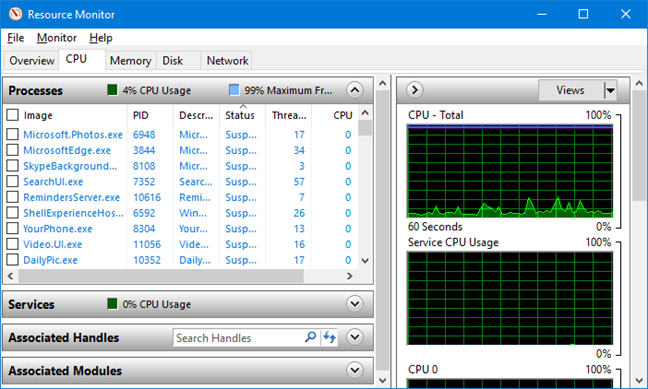 Fila CPU (procesor) în Resource Monitor