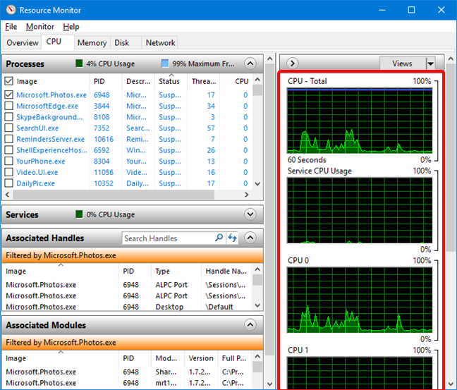 Grafice CPU (procesor) în Resource Monitor