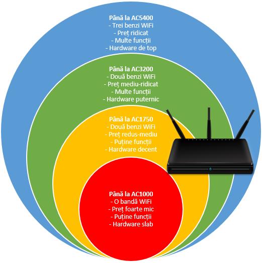 Cum sunt folosite convențiile de nume pentru routerele AC