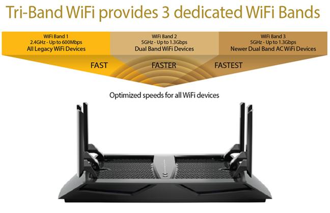 Routerul Netgear Nighthawk AC3200 Tri-Band Wi-Fi