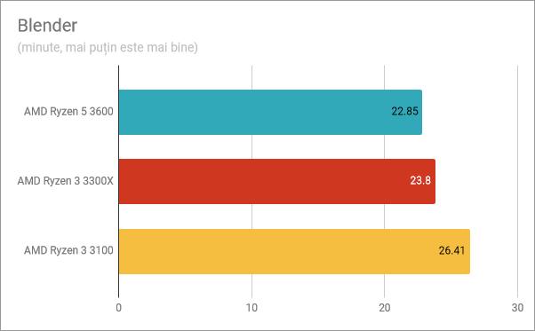 Rezultate benchmark în Blender