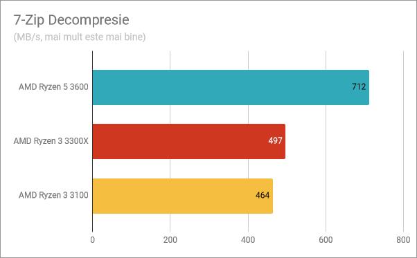 Rezultate benchmark în 7-Zip Decompresie