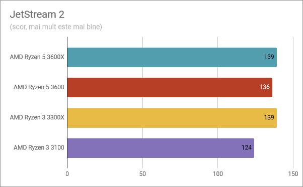 Rezultate benchmark în JetStream 2