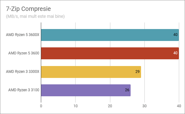 Rezultate benchmark în 7-Zip Compresie