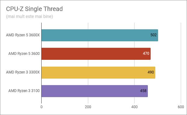 Rezultate benchmark în CPU-Z Single Thread