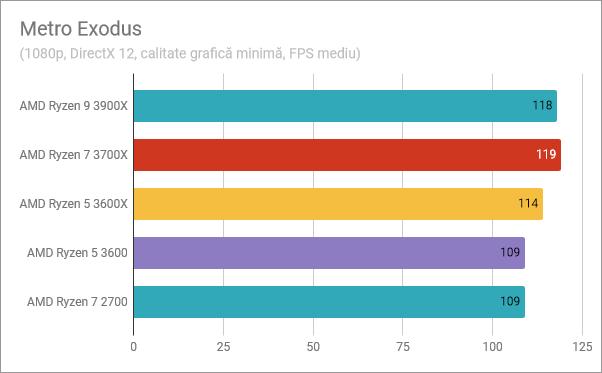 AMD Ryzen 5 3600: Rezultate în benchmark-ul din Metro Exodus