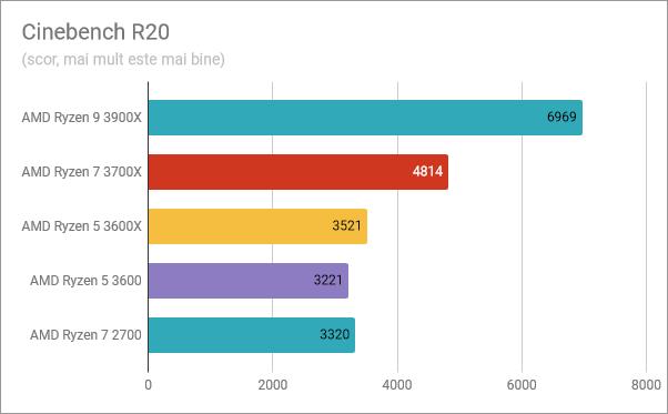 AMD Ryzen 5 3600: Rezultate în benchmark-ul Cinebench R20