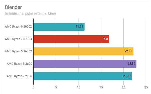 AMD Ryzen 5 3600: Rezultate în benchmark-ul Blender