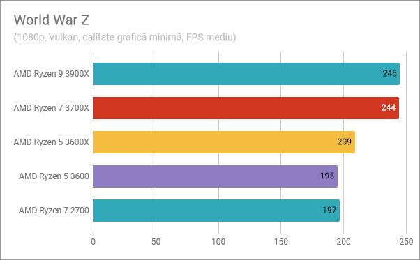 AMD Ryzen 5 3600: Rezultate în benchmark-ul din World War Z
