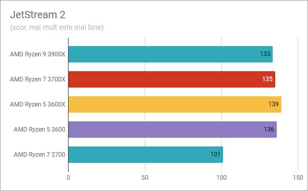 AMD Ryzen 5 3600: Rezultate în benchmark-ul JetStream 2