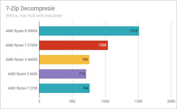 AMD Ryzen 5 3600: Rezultate în benchmark-ul Decompresie 7-Zip