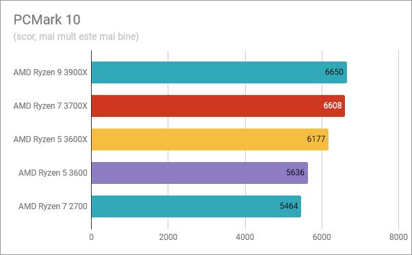 AMD Ryzen 5 3600: Rezultate în benchmark-ul PCMark 10
