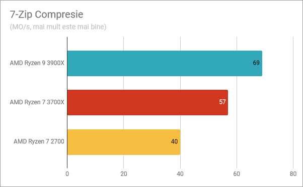 Rezultate benchmark în compresia cu 7-Zip