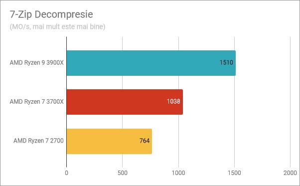 Rezultate benchmark în decompresia cu 7-Zip