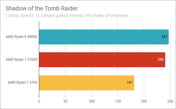 Rezultate benchmark în Shadow of the Tomb Raider