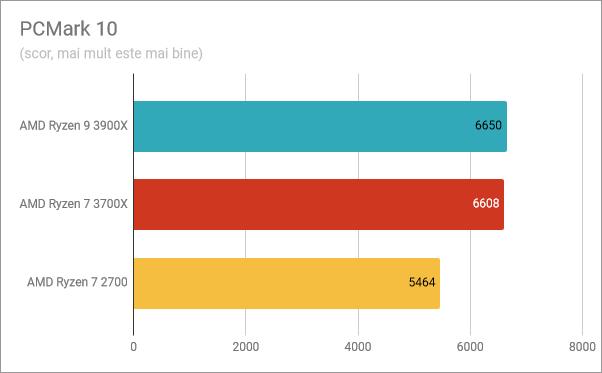 Rezultate benchmark în PCMark 10