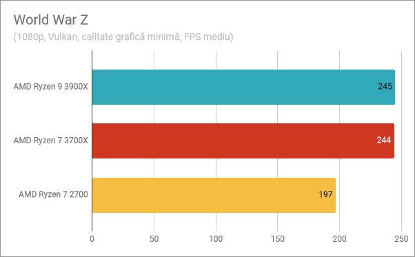 Rezultate benchmark în World War Z