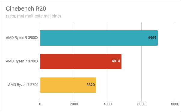 Rezultate benchmark în Cinebench R20