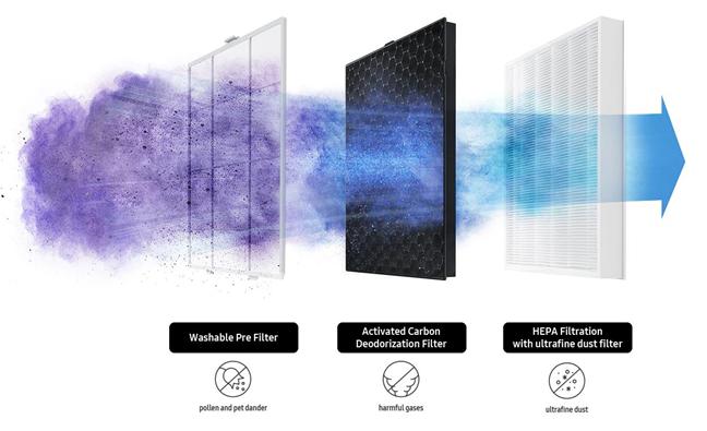Filtrele folosite de purificatorul Samsung AX60R5080WD