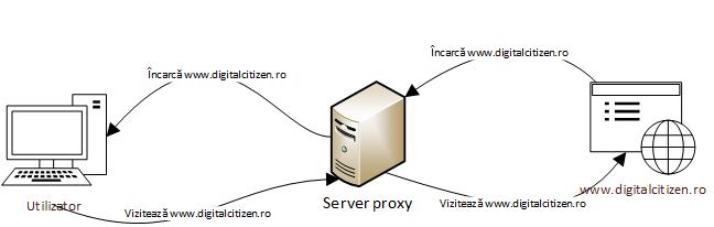 Cum prezintă un server proxy saitul nostru către un utilizator