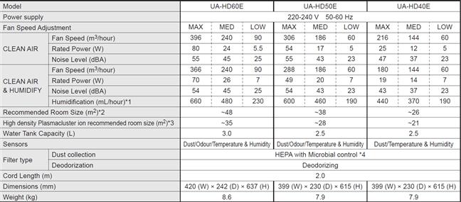 Comparație Sharp UA-HD60E-L vs. UA-HD50E vs. UA-HD40E
