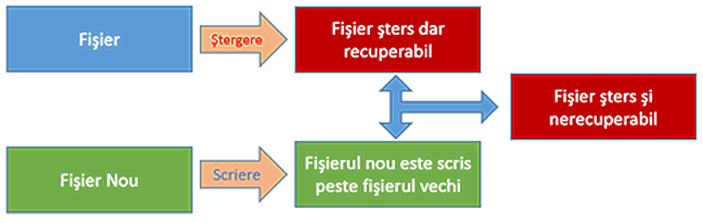 stergere fisiere