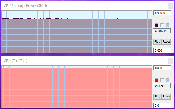 AMD Ryzen 7 3700X CPU poate consuma și 100 wați atunci când funcționează la capacitatea maximă