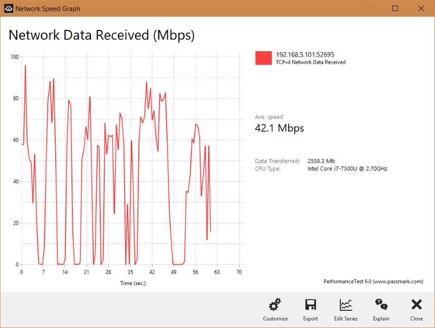 Graficul unui transfer WiFi realizat de Tenda nova MW6