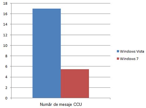 Statistici CCU