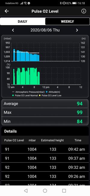 Date despre metrica Pulse O2 Level