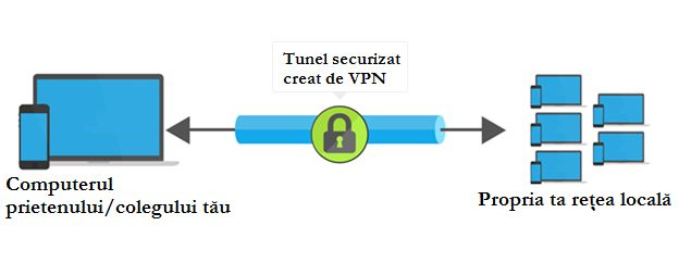 VPN, Virtual, Private, Network, retea virtuala, privata, ce este, cum merge