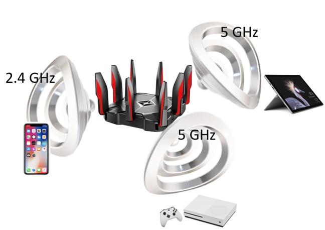 Clienții de rețea sunt conectați la router pe benzi diferite