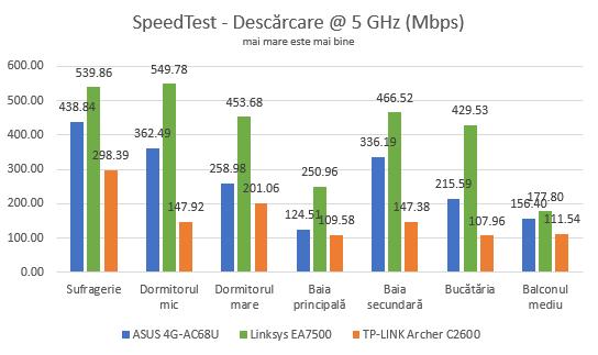 Comparația între viteza reală a unor routere wireless AC1900