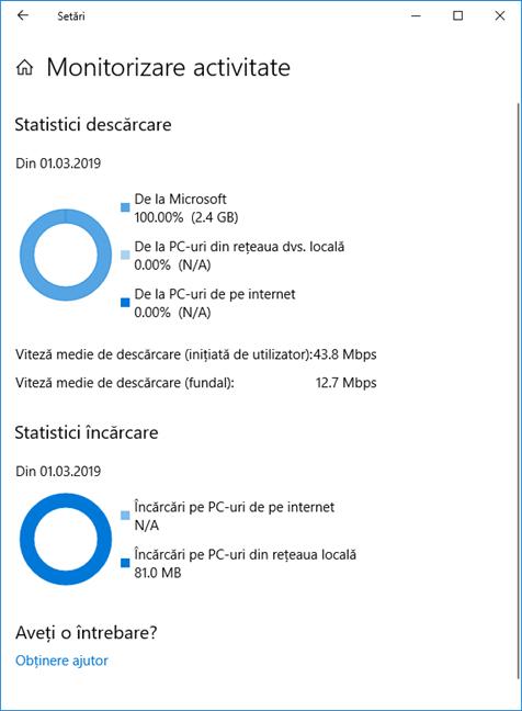 Monitorizare activitate pentru Optimizare distribuire