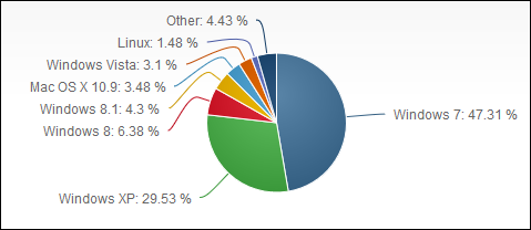 Windows 8.1, Windows 8, adoptie, rata, cota de piata