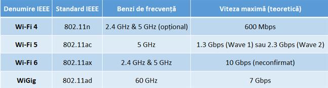 Comparație între 802.11n, 802.11ac, 802.11ax și 802.11ad